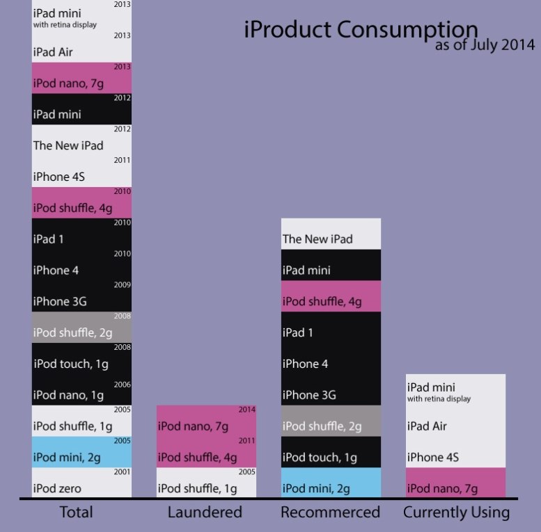 iProduct-consumption,-July-2014