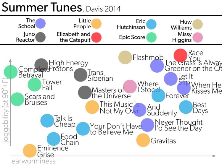 Summer Music: joggability vs. catichiness